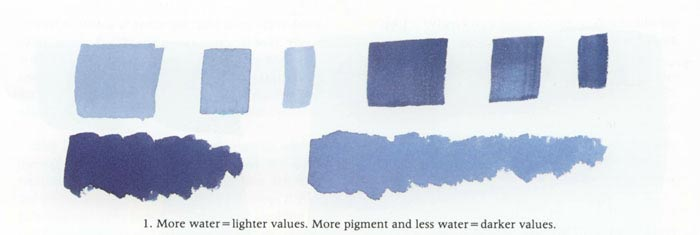 More water mixed with your watercolor gives you lighter values. More pigment and less water will give you darker values.