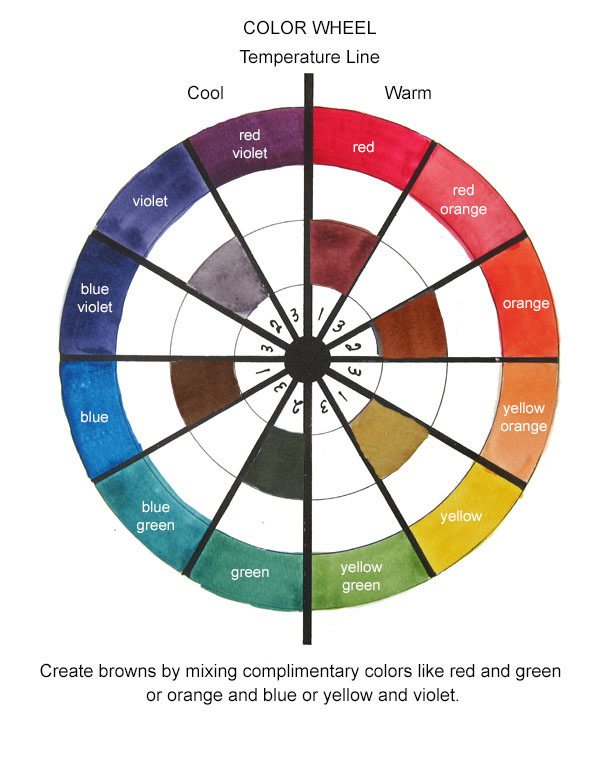 color wheel showing how two complimentary colors mix to create different hues of brown